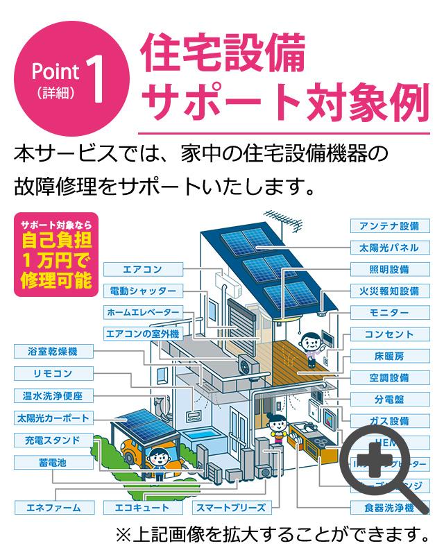 Point1(詳細) 住宅設備 サポート対象例